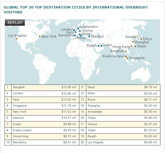 Top 20 Global Destination Cities in 2013  MasterCard WorldWide Insights - Google Chrome